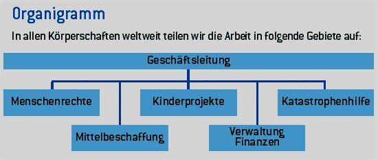 Organigramm_Struktur